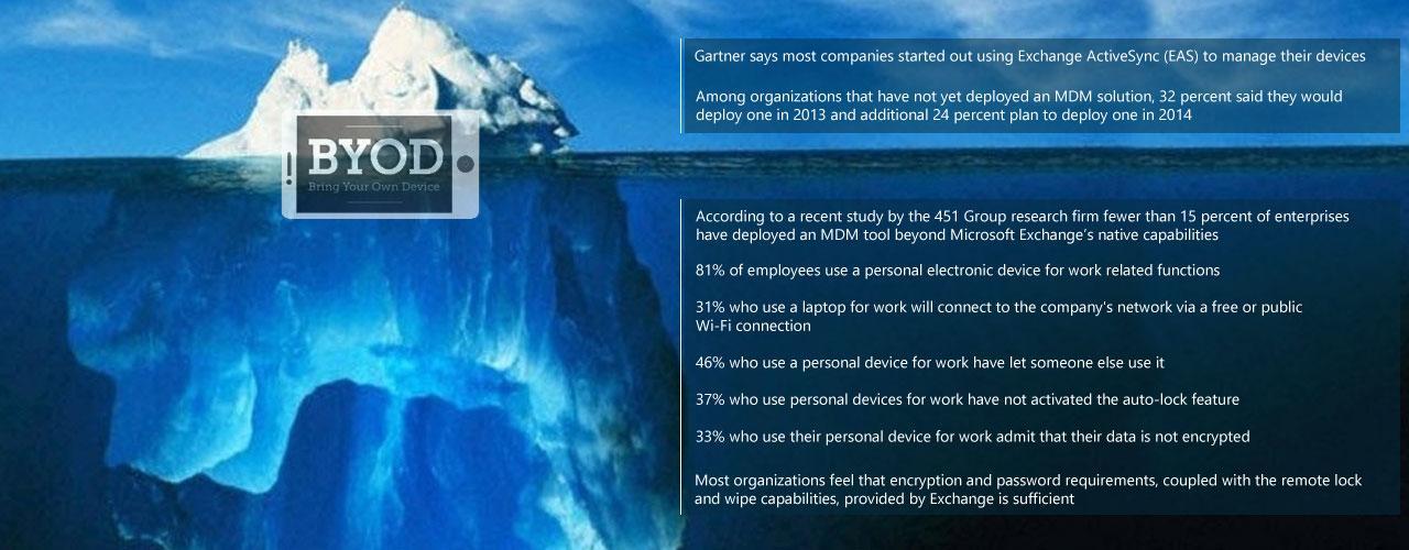 BYOD Facts